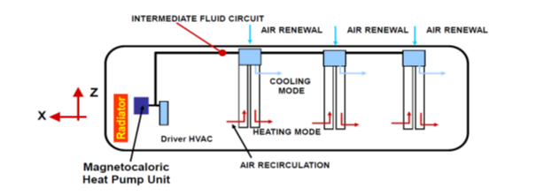 Layout of the air-conditioning system of the ICE Project